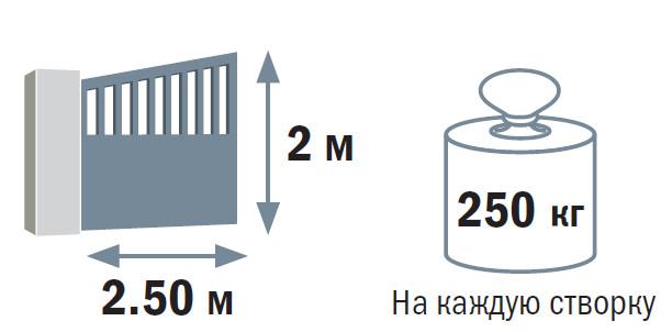 Автоматическое открывание ворот электропривод